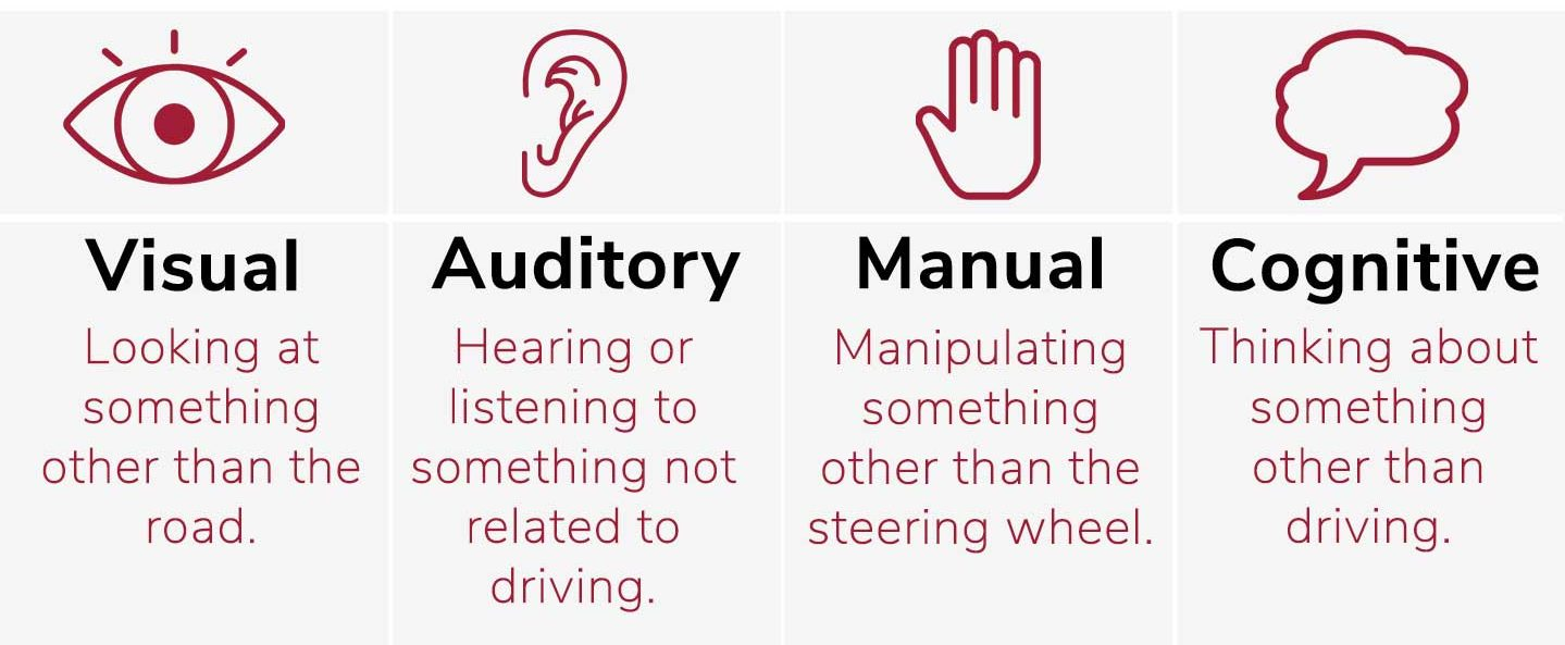 Graphic with the 4 different types of distraction while driving. It includes outlines of an eye, a ear, a hand, a thought bubble.